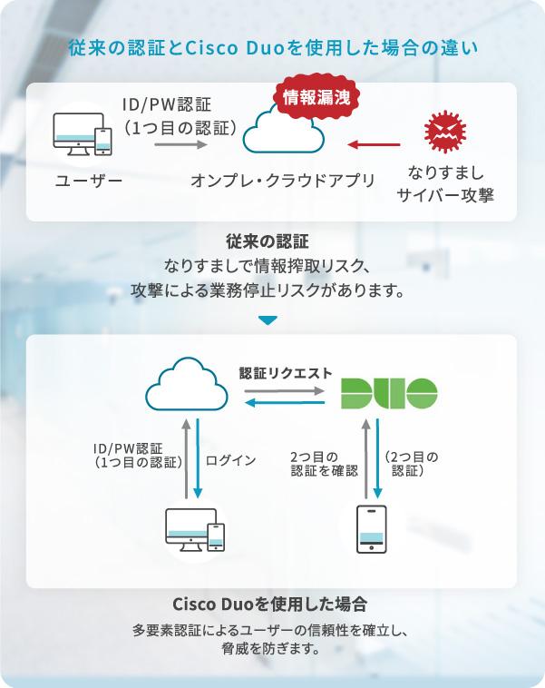 従来の認証とCisco Duoを使用した場合の違い 従来の認証:なりすましで情報搾取リスク、攻撃による業務停止リスクがあります。 Cisco Duoを使用した場合:多要素認証によるユーザーの信頼性を確立し、脅威を防ぎます。