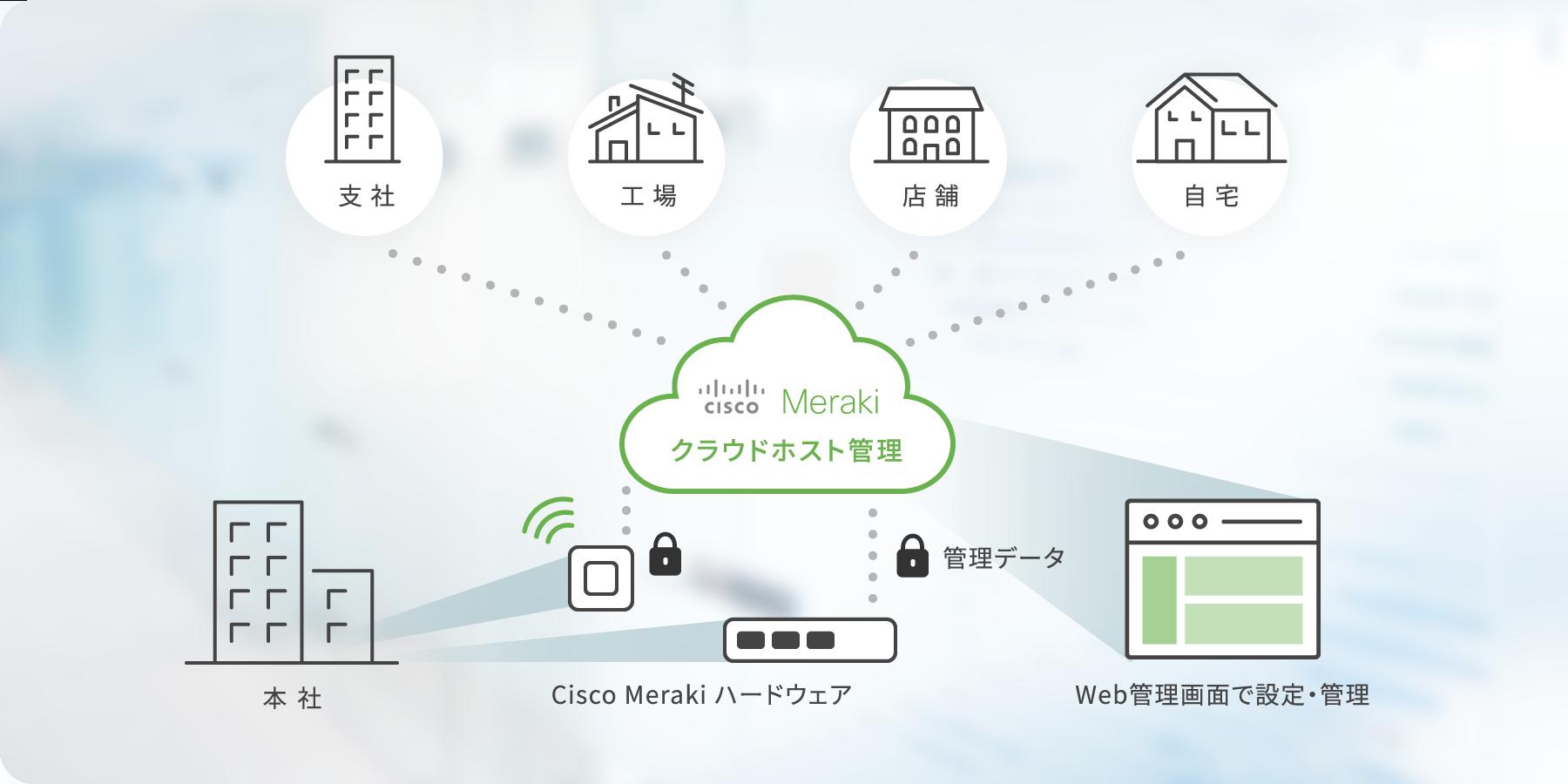支社・工場・店舗・自宅:Cisco Merakiクラウドホスト管理 本社・Cisco Merakiハードウェア、管理データ、Web管理画面で設定・管理