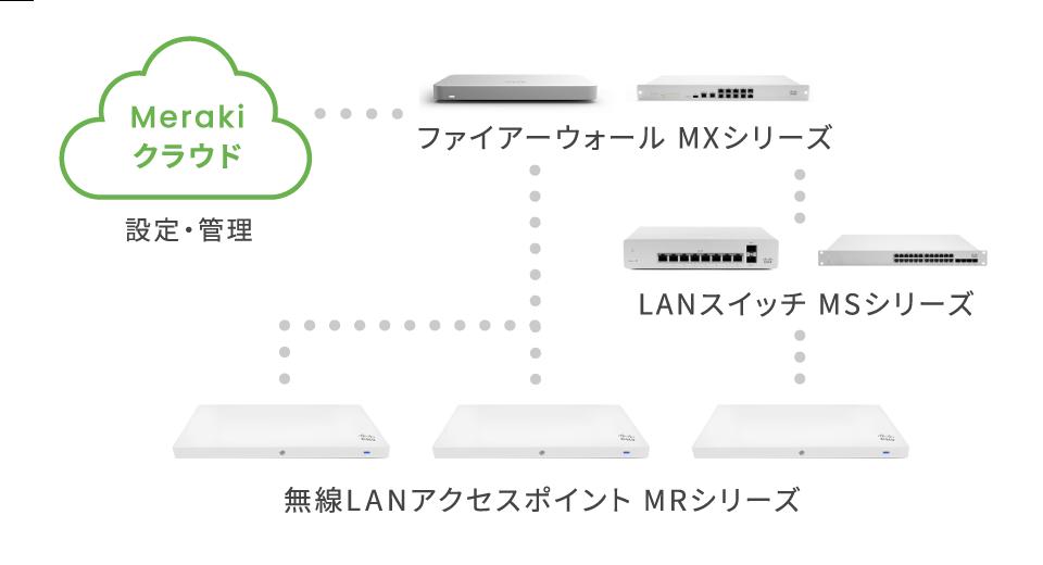 Merakiクラウド:設定・管理→ファイアウォールMXシリーズ→LANスイッチMSシリーズ→無線LANアクセスポイントMRシリーズ