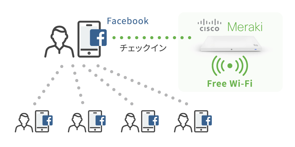 Facebook→チェックイン→Cisco Meraki Free Wi-Fi