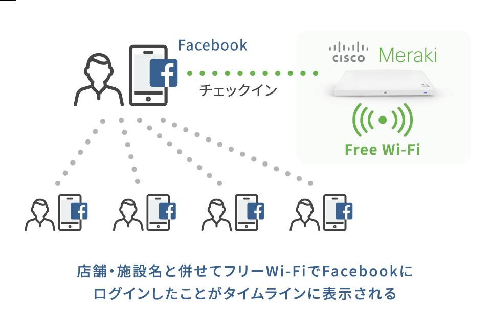 店舗・施設名と併せてフリーWi-FiでFacebookにログインしたことがタイムラインに表示される