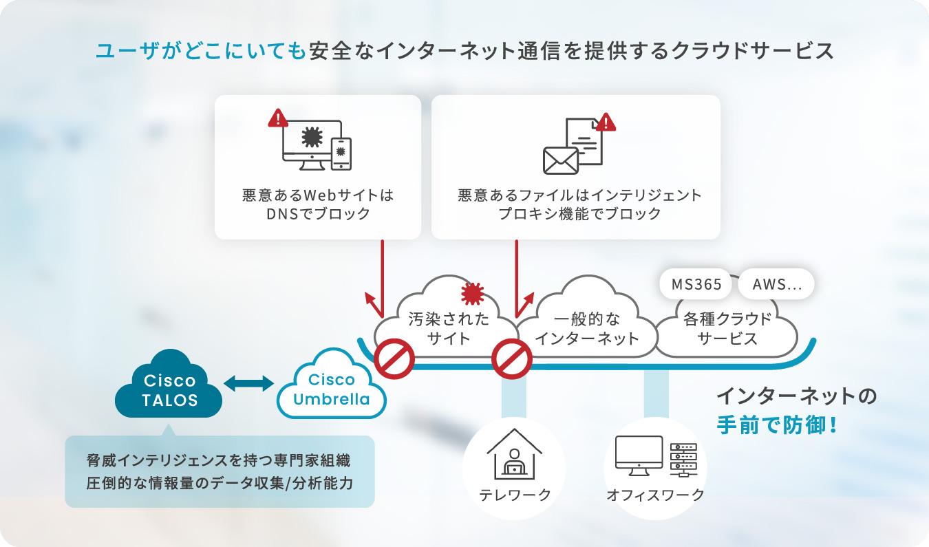ユーザがどこにいても安全なインターネット通信を提供するクラウドサービス CiscoTALOS(驚異インテリジェンスを持つ専門家組織 圧倒的な情報量のデータ収集/分析能力)←→CiscoUmbrella インターネットの手前で防護!