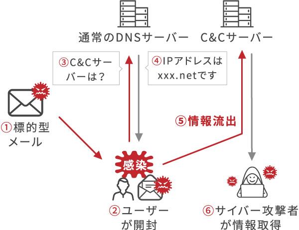 ①標的型メール ②ユーザーが開封・感染 ③C&Cサーバーは? ④IPアドレスはxxx.netです ⑤情報流出 ⑥サイバー攻撃者が情報取得