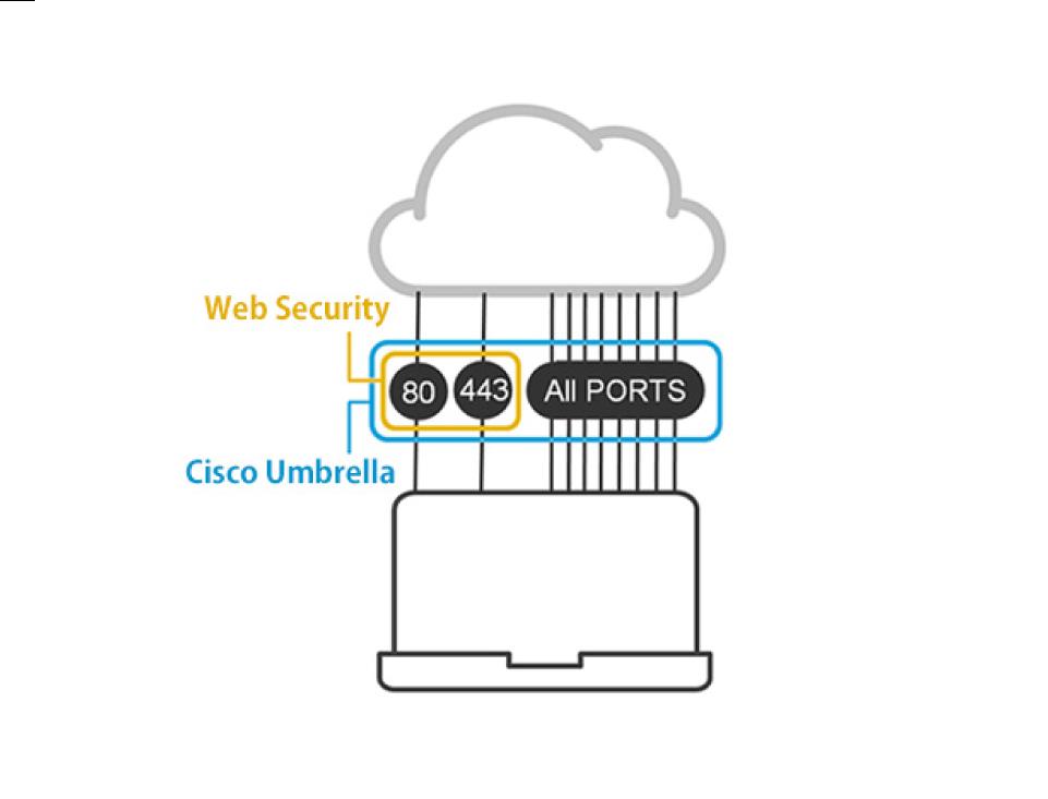 Web Security:80/443のみ Cisco Umbrella:80/443も含むAll PORTS