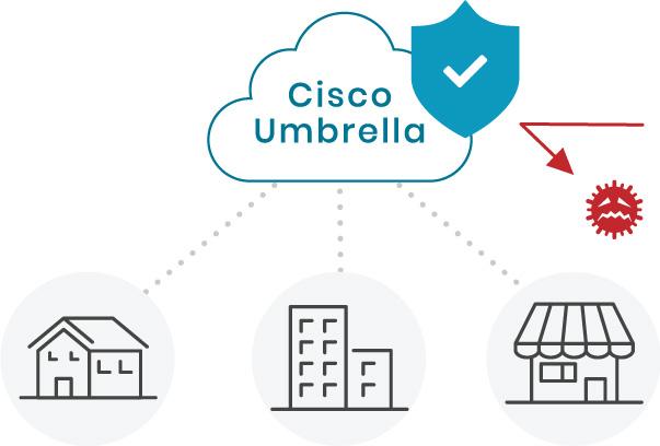 Cisco Umbrellaがブロック
