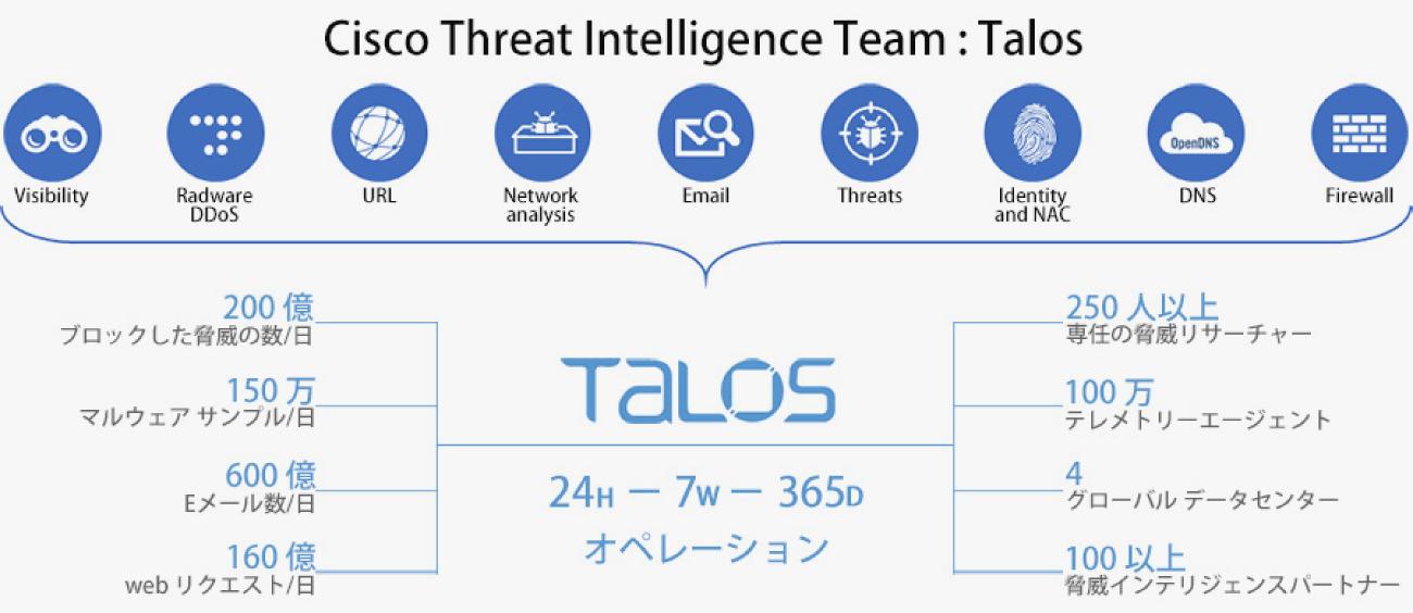 Cisco Threat Intelligence Team