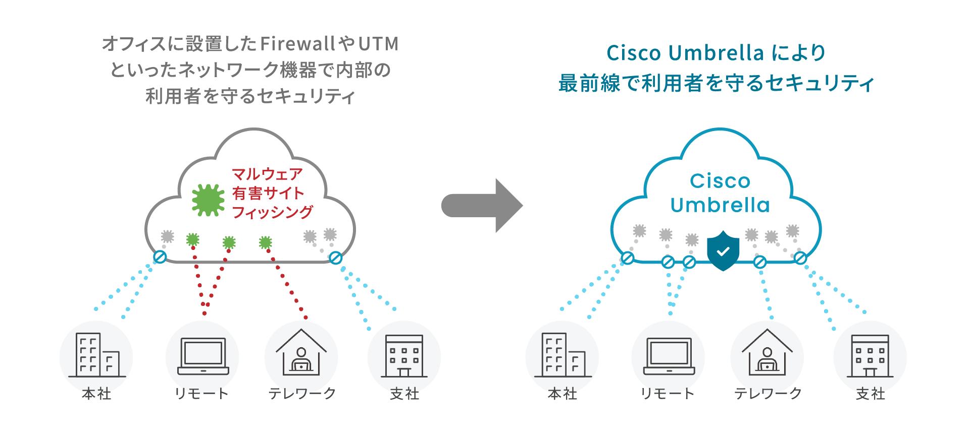 オフィスに設置したFirewallやUTMといったネットワーク機器で内部の利用者を守るセキュリティ→CiscoUmbrellaにより最前線で利用者を守るセキュリティ