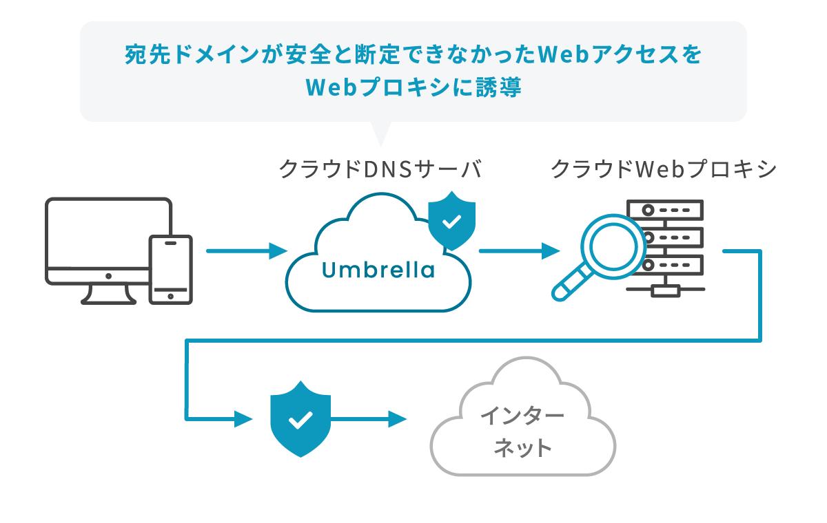 選択的プロキシ デバイス→クラウドDNSサーバUmbrella(宛先ドメインが安全と断定できなかったWebアクセスをWebプロキシに誘導)→クラウドWebプロキシ→ブロック→インターネット