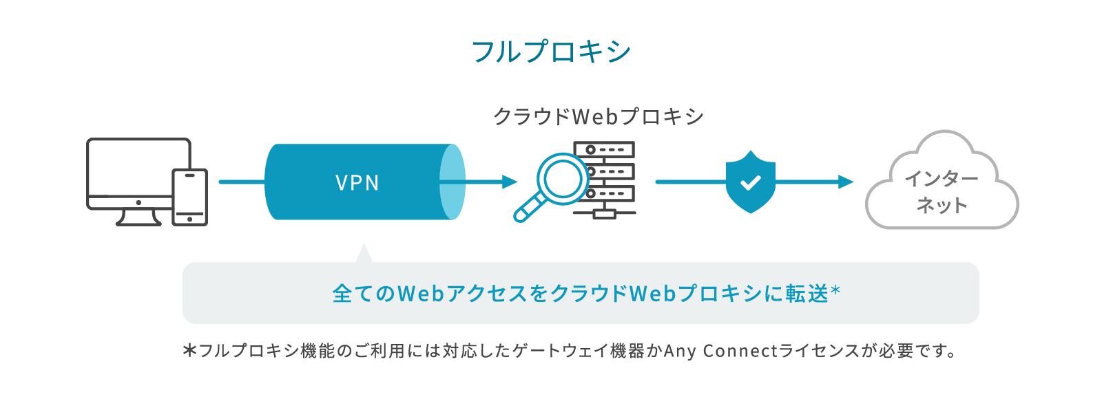 フルプロキシ デバイス→VPN(すべてのWebアクセスをクラウドWebプロキシに転送 ※フルプロキシ機能のご利用には対応したゲートウェイ機器かAny Connectライセンスが必要です)→クラウドWebプロキシ→ブロック→インターネット