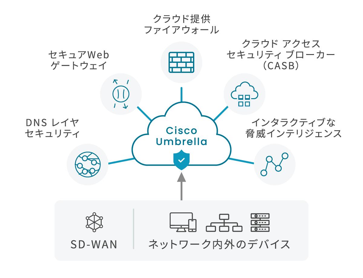 Umbrellaフル機能活用時イメージ図 DNSレイヤセキュリティ/セキュアWebゲートウェイ/クラウド提供ファイアウォール/クラウドアクセスセキュリティブローカー(CASB)→インタラクティブな脅威インテリジェンス SD-WANやゼロトラストソリューションと簡単に連携します