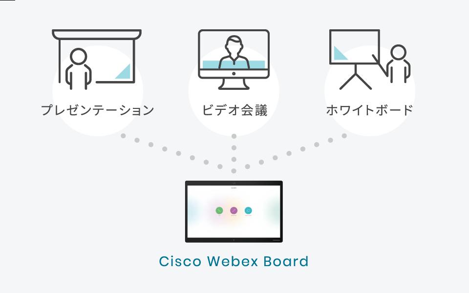 プレゼンテーション・ビデオ会議・ホワイトボード Cisco Webex Board