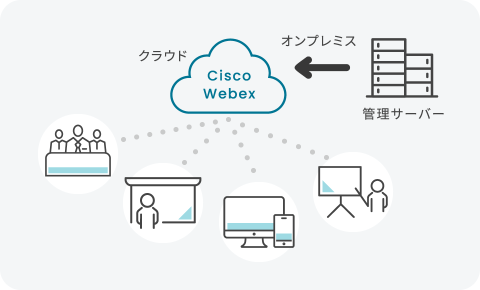 管理サーバー→オンプレミス→クラウド Cisco Webex