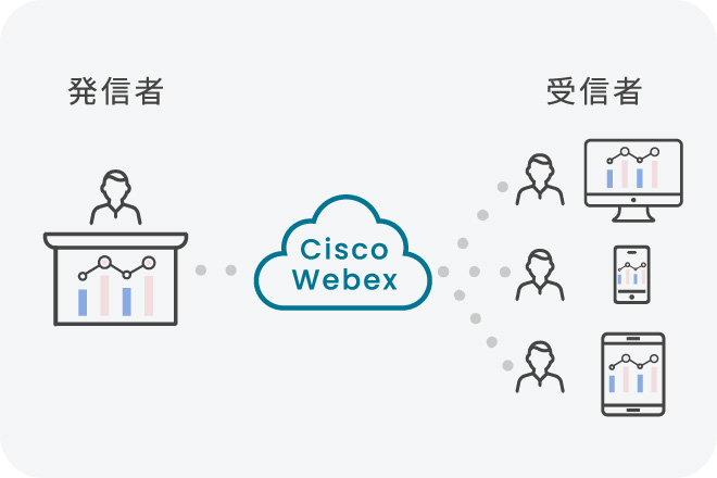 発信者→Cisco Webex→受信者