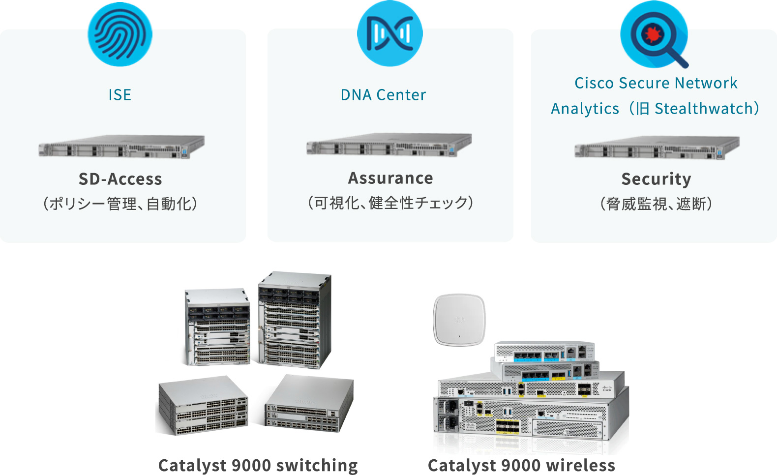 ISE:SD-Access(ポリシー管理、自動化) DNA center:Assurance(可視化、健全性チェック)、ハードウェア製品 Cisco Secure Network Analytics(旧Stealthwatch):Security(脅威監視、遮断) Catalyst 9000 switching Catalyst 9000 wireless
