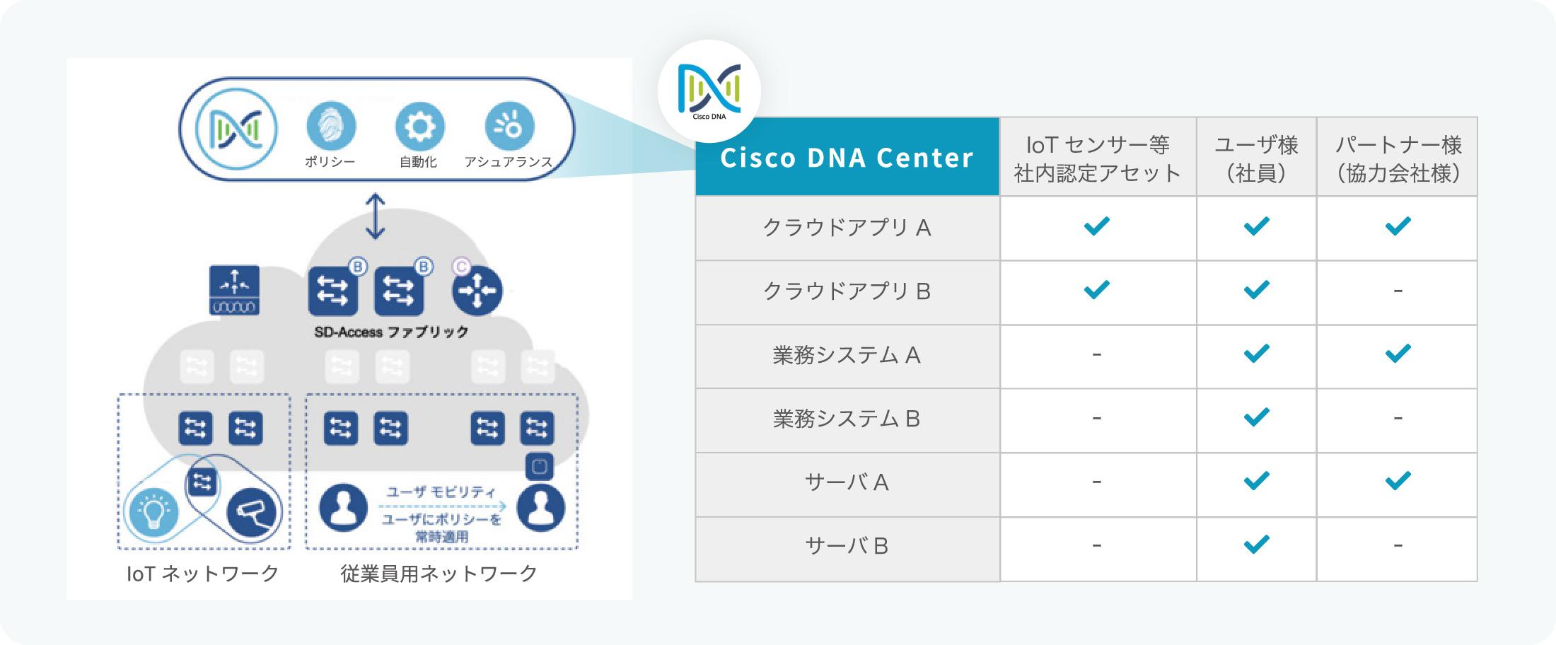 Cisco DNA Centerの概要図・表