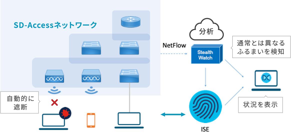 SD-Accessネットワーク概要図