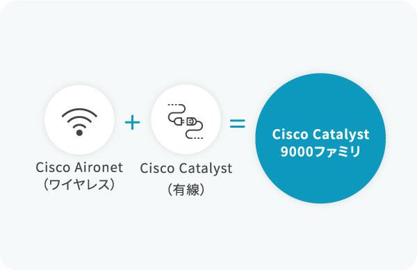 Cisco Aironet(ワイヤレス)+(Cisco Catalyst)有線=Cisco Catalyst 9000ファミリ
