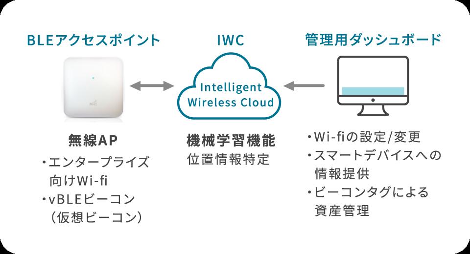 BLEアクセスポイント 無線AP・エンタープライズ向けWi-Fi・vBLEビーコン(仮想ビーコン)←→IWC 機械学習機能・位置情報特定 ←管理用ダッシュボード