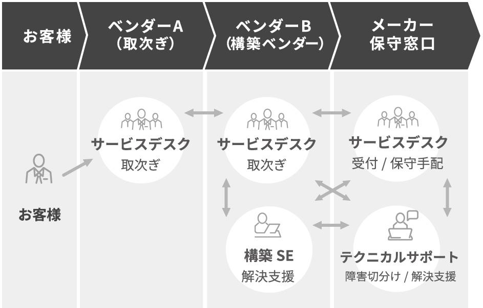 お客様→サービスデスクA(取次ぎ)→ベンダーB(構築ベンダー)サービスデスク・構築SE→メーカー保守窓口・サービスデスク・テクニカルサポート