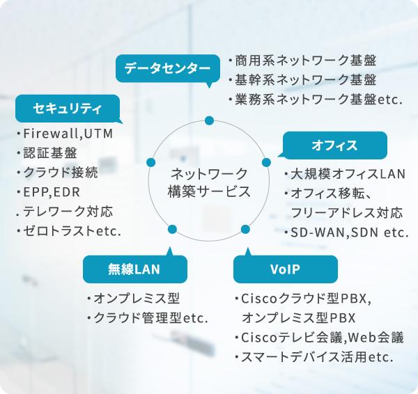 【データセンター】・商用系ネットワーク基盤・基幹系ネットワーク基盤・業務系ネットワーク基盤etc 【オフィス】・大規模オフィスLAN・オフィス移転、フリーアドレス対応・SD-WAN、SDN etc 【VoIP】・Ciscoクラウド型PBX、オンプレミス型PBX・Ciscoテレビ会議、Web会議・スマートデバイス活用 etc 【無線LAN】・オンプレミス型・クラウド管理型etc 【セキュリティ】・Firewall、UTM・認証基盤・クラウド接続・EPP、EDR・テレワーク対応・ゼロトラストetc → ネットワーク構築サービス