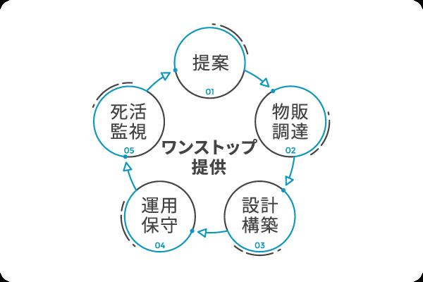 提案→物販調達→設計建築→運用保守→死活監視 ワンストップ提供