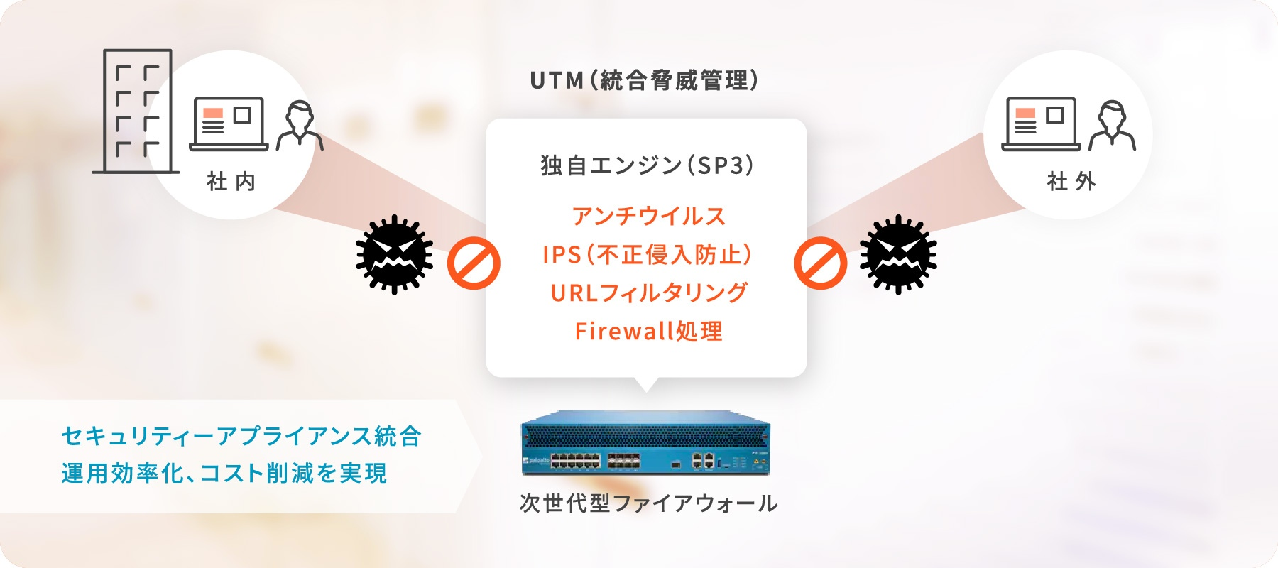 UTM(統合脅威管理)独自エンジン(SP3)・アンチウイルス・IPS(不正侵入防止)・URLフィルタリング・Firewall処理 次世代型ファイアウォール セキュリティーアプライアンス統合 運用効率化、コスト削減を実現