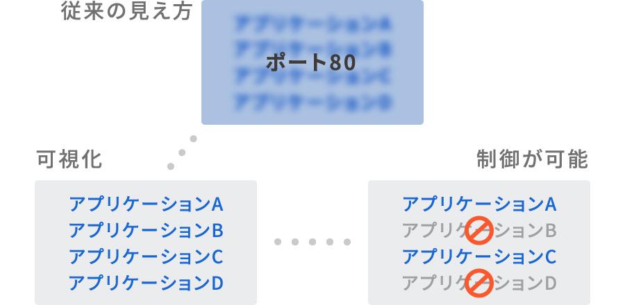 従来の見え方:ポート80/可視化:アプリケーションA.B.C.D/制御が可能:アプリケーションA.Cのみ許可