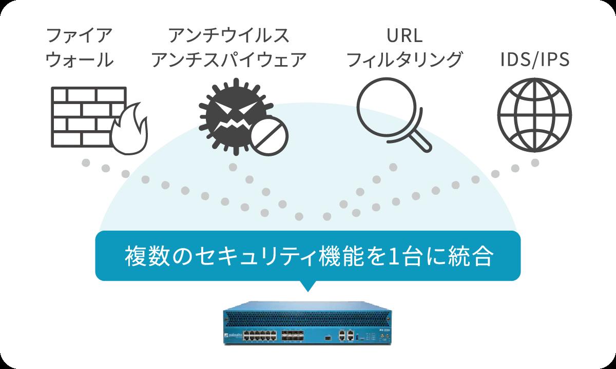 ファイアウォール・アンチウイルスアンチスパイウェア・URLフィルタイング・IDS/IPS→複数のセキュリティ機能を1台に統合