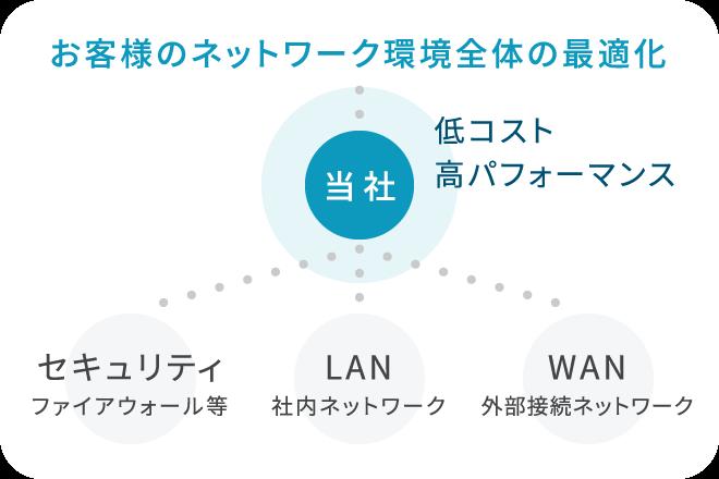 お客様のネットワーク環境全体の最適化 低コスト・高パフォーマンスの当社→セキュリティ(ファイアウォール等)・LAN(社内ネットワーク)・WAN(外部接続ネットワーク)