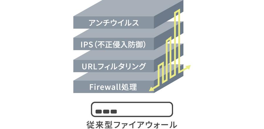 従来型ファイアウォール(アンチウイルス・IPS(不正侵入防御)・URLフィルタリング・Firewall処理)