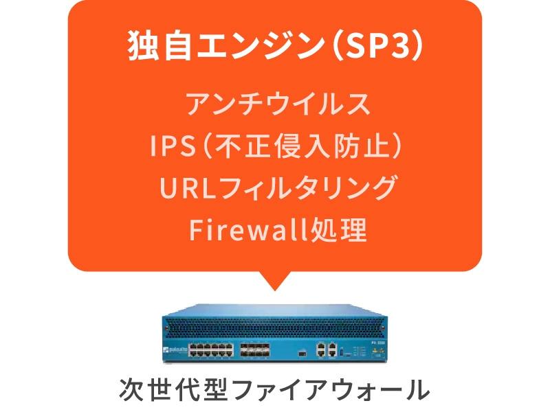 次世代型ファイアウォール(独自エンジン(SP3)・アンチウイルス・IPS(不正侵入防止)・URLフィルタリング・Firewall処理)