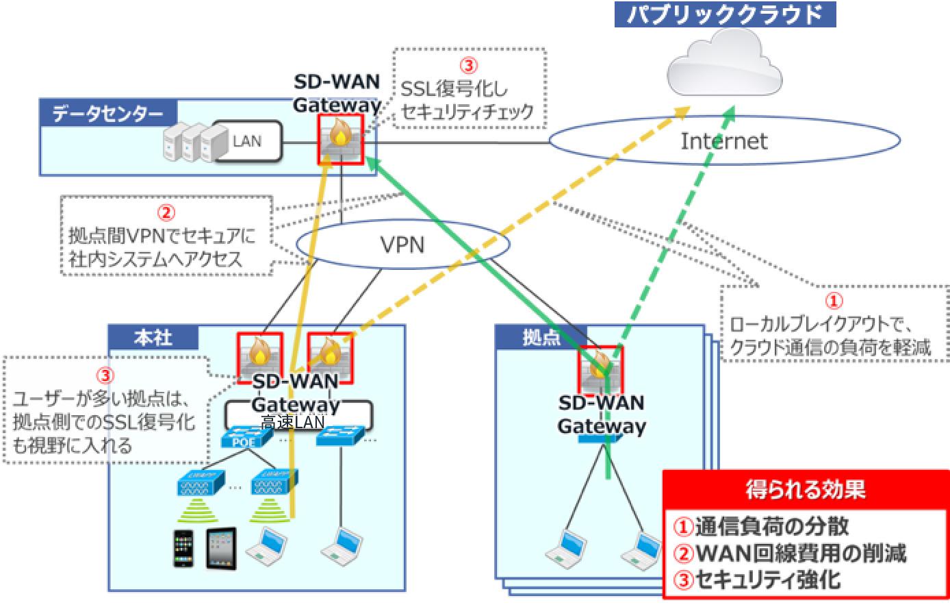 ①ローカルブレイクアウトでクラウド通信の負荷を軽減 ②拠点間VPNでセキュアに社内システムへアクセス ③SSL復号化しセキュリティチェック ④ユーザーが多い拠点は拠点側でのSSL復号化も視野に入れる 得られる効果:①通信負荷の分散 ②WAN回線費用の削減 ③セキュリティ強化