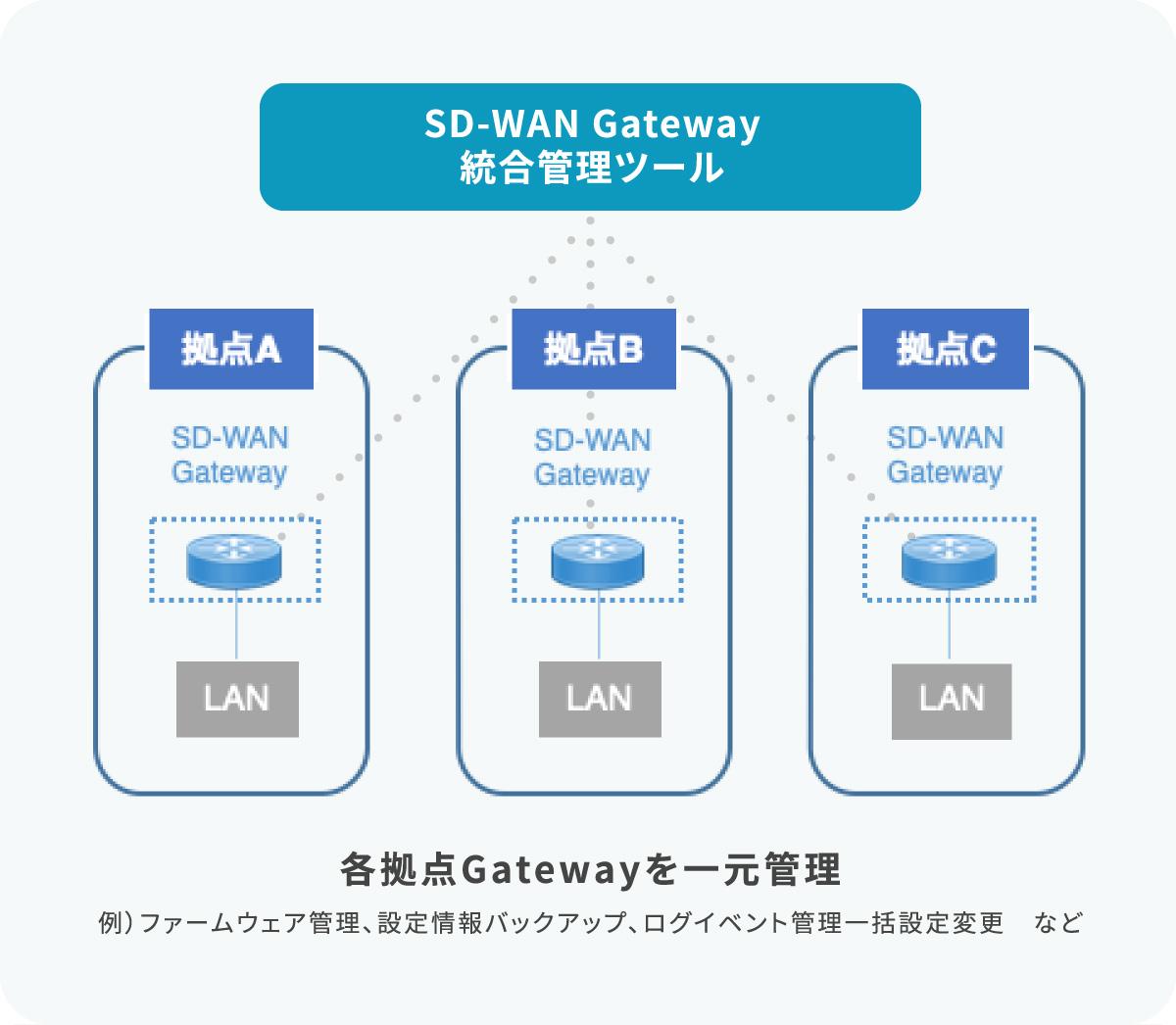 SD-WAN Gatewau総合管理ツールで各拠点Gatewayを一元管理 例)ファームウェア管理設定情報バックアップ、ログイベント管理一括設定変更など