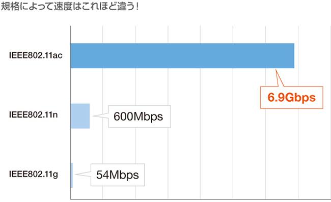 スマートフォンなども11acが搭載され高速化へ