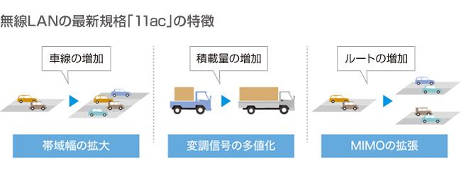 無線LANの最新規格「11ac」の特徴
