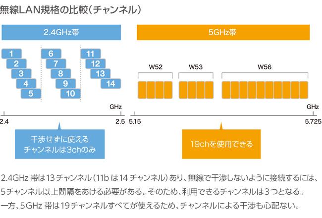 無線LAN規格の比較(チャンネル)