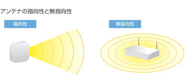 アンテナの指向性と無指向性
