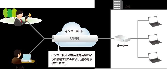 インターネットの拠点を専用線のように接続するVPNにより、盗み見や改ざんを防止