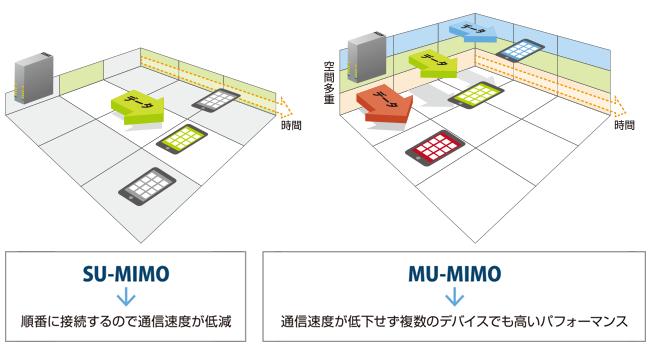SU-MIMOとMU-MIMOの違い