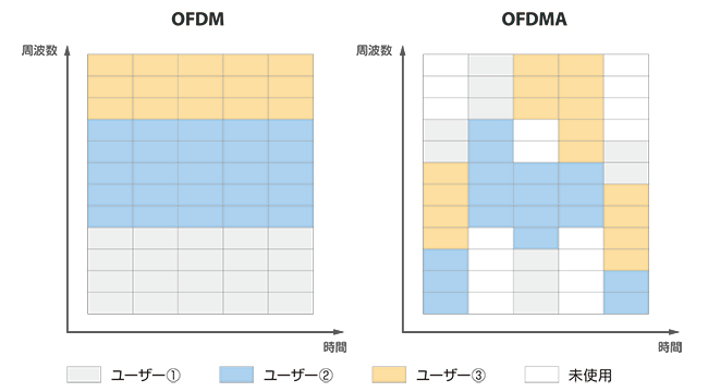 OFDMとOFDMAの違い